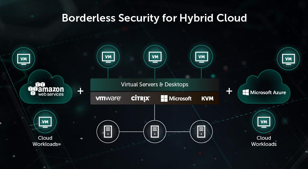 Kaspersky antivírus pre virtualizáciu VMware Azure Cloud Amazon
