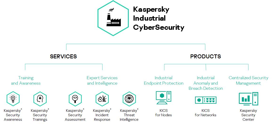 scada security best practices