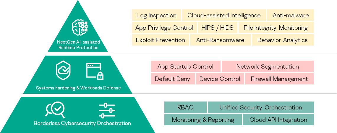 AWS, KVM, Azure, vmware security