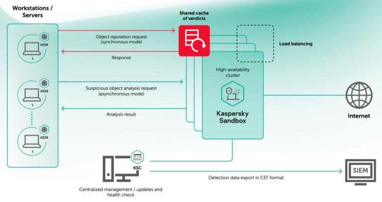 Kaspersky Sandbox diagram