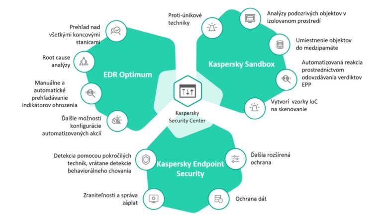 Porovnanie Kaspersky poduktov: Kaspersky Sandbox, Kaspersky Endpoint Security, EDR
