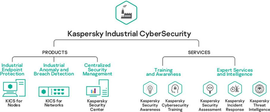 Ochrana priemyselných zariadení od Kaspersky