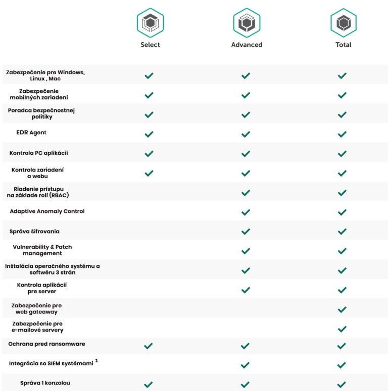antivírus Kaspersky - porovnanie verzií