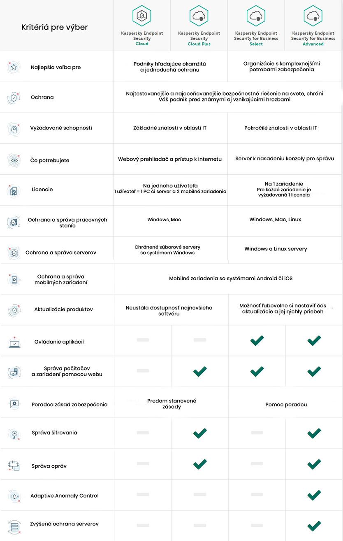 kaspersky antivirus porovnanie