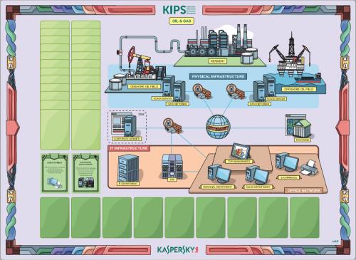 kybernetická bezpečnosť hra - Kaspersky Interactive SImulator